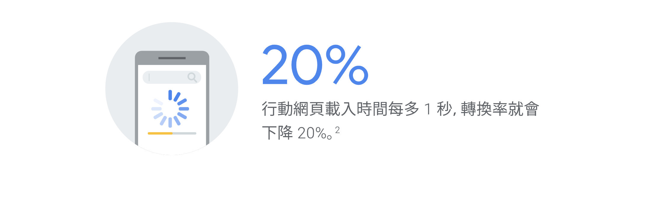 行動網頁速度每多一秒,轉換率就會下降百分之20-鯊客科技SEO網站行銷公司