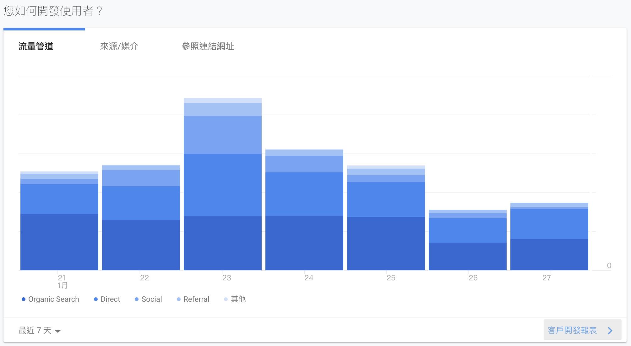 Google Analytics網站流量分析工具客戶開發管道-鯊客科技網站SEO優化公司