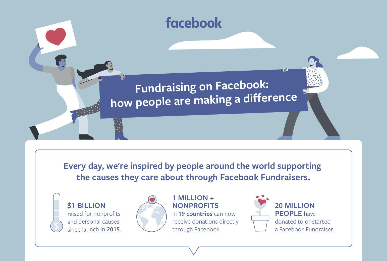 臉書捐款群眾募資1-鯊客科技