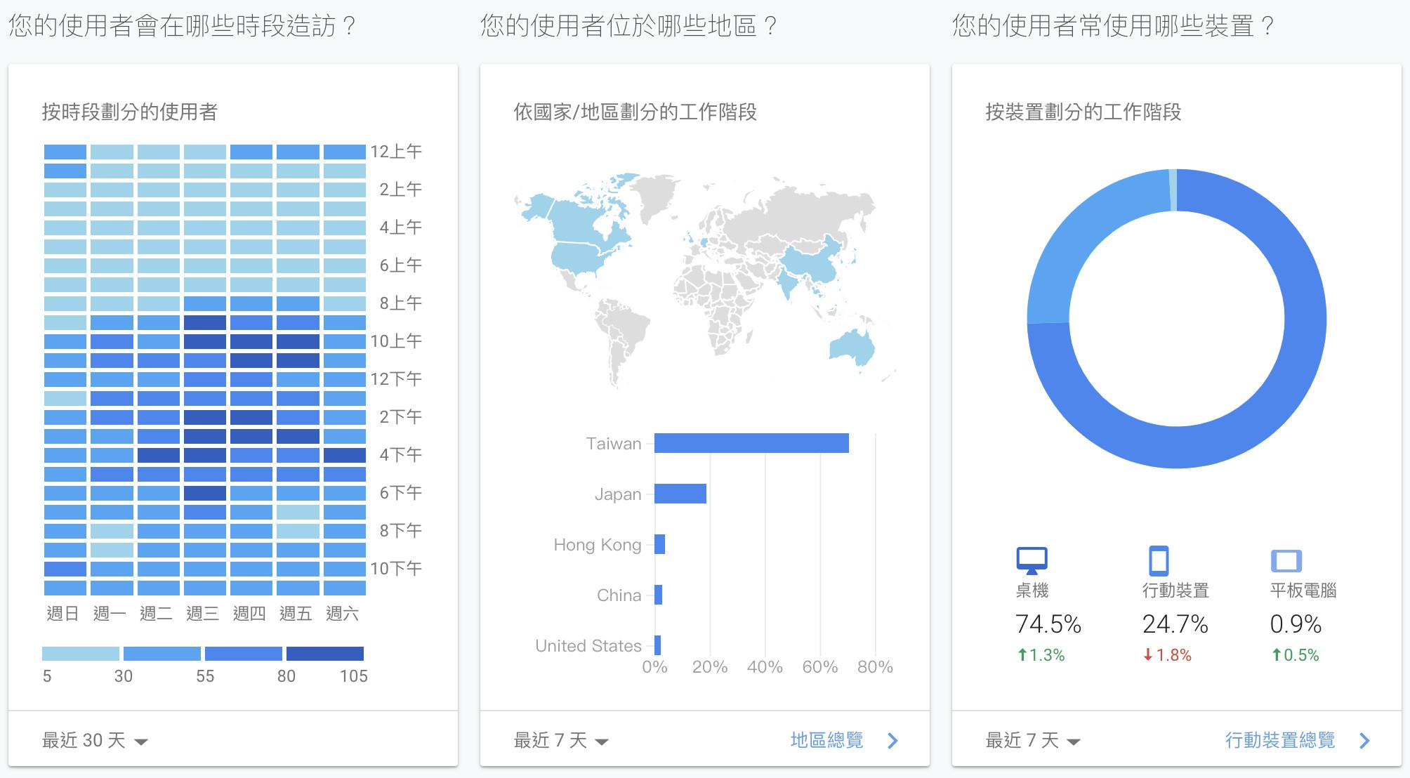 Google Analytics網站流量分析工具使用者時地物-鯊客科技網站SEO優化公司