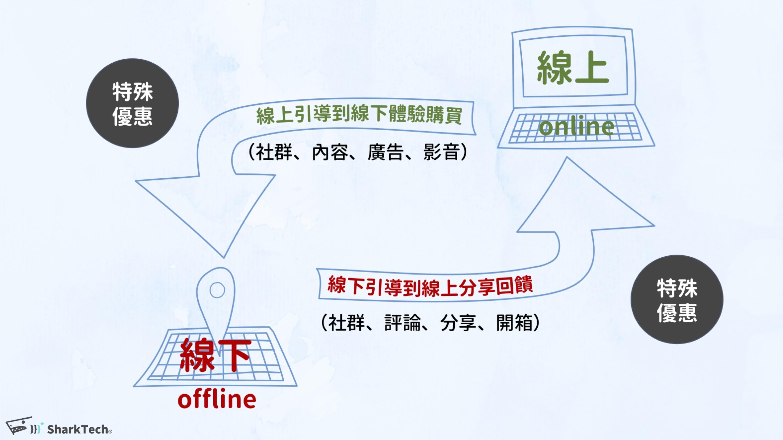全網行銷O2O虛實整合佈局-鯊客科技