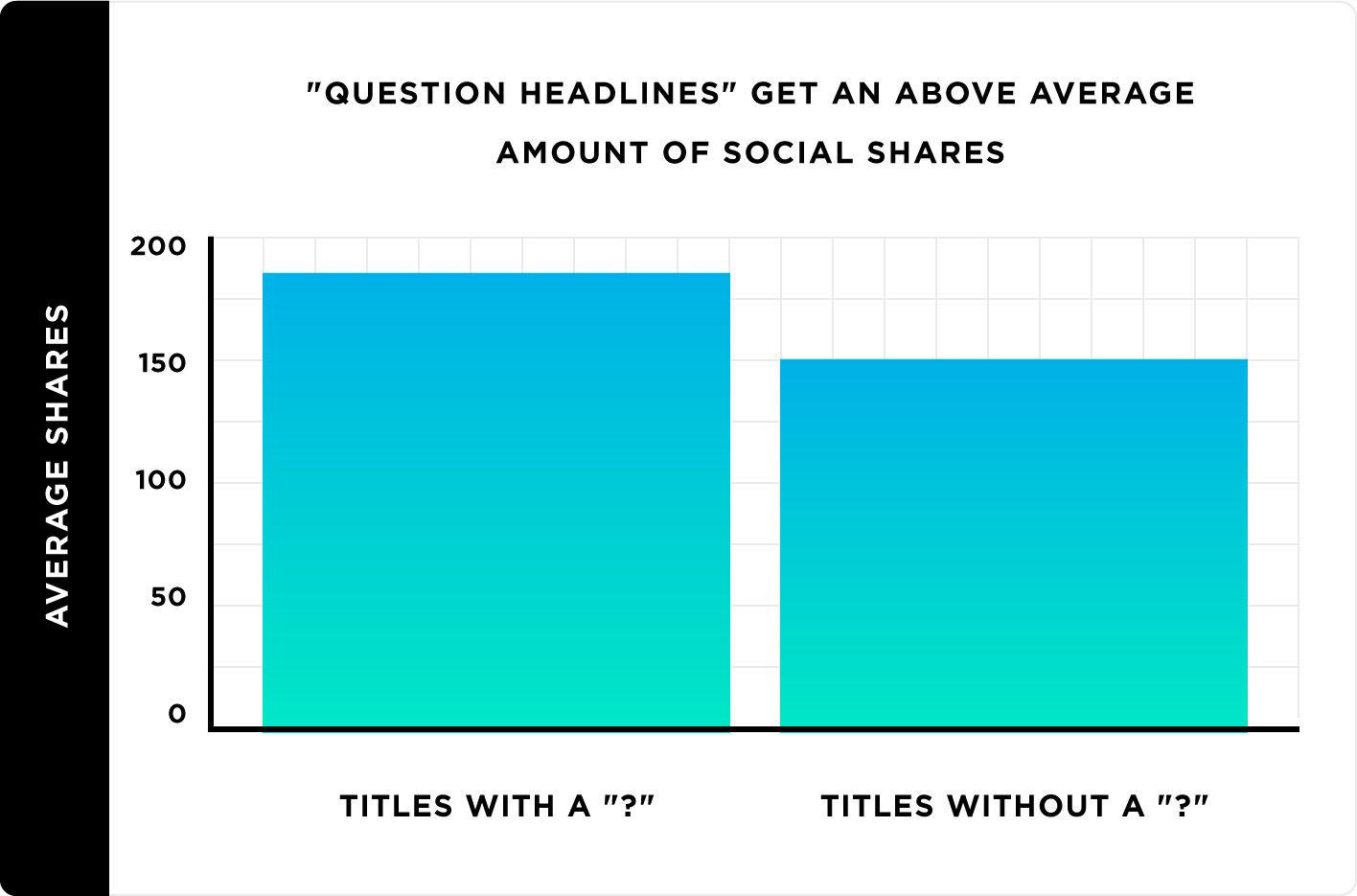 問句標題比直述句標題更能增加互動-鯊客科技SEO內容行銷公司