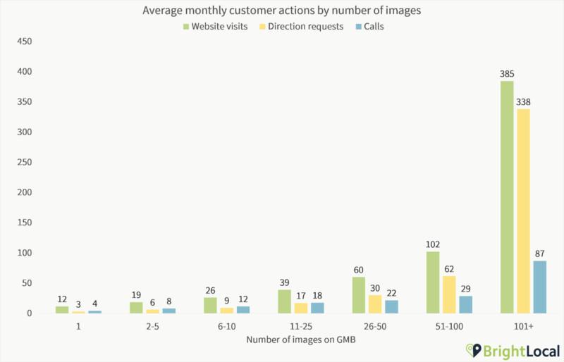 Google商家圖片越多點擊率來電路線指引越多-鯊客科技台北SEO優化公司