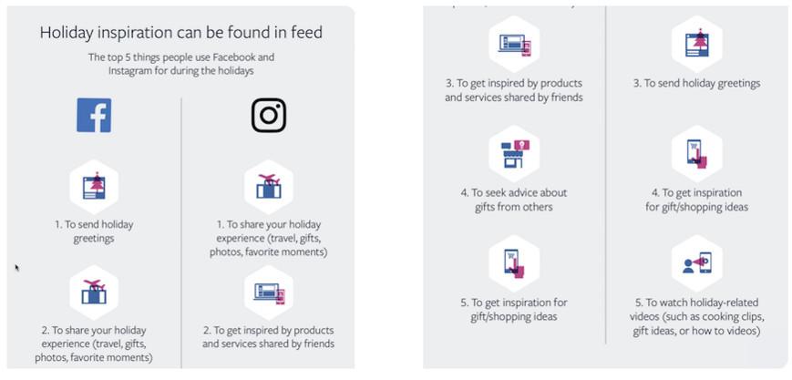 消費者在節慶中最常在FB和IG做的5件事