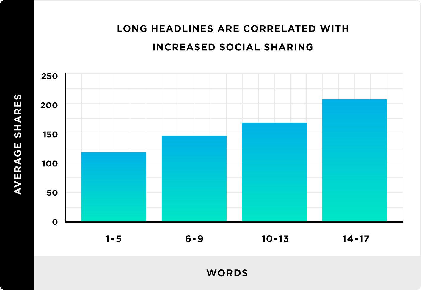 長標題能獲得更多流量-鯊客科技SEO內容行銷公司