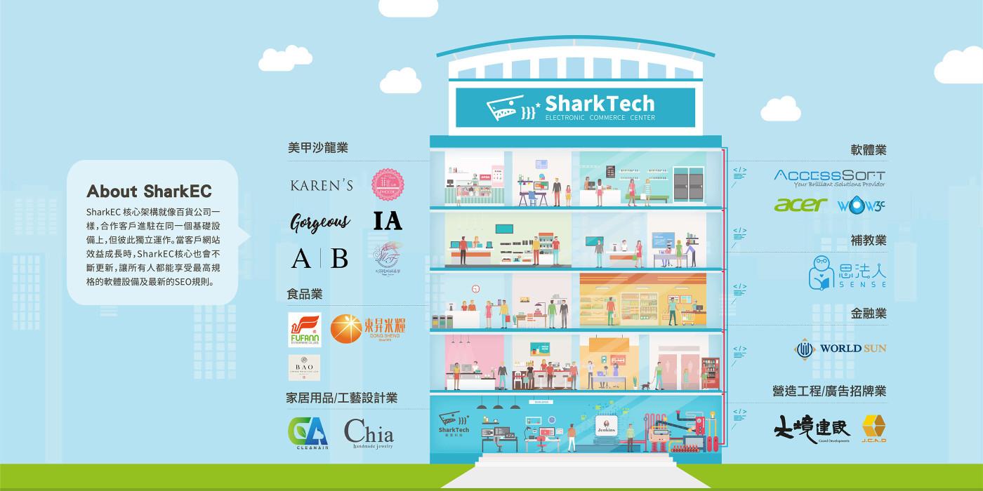 SEO優化行銷顧問-鯊客科技品牌網站架構圖