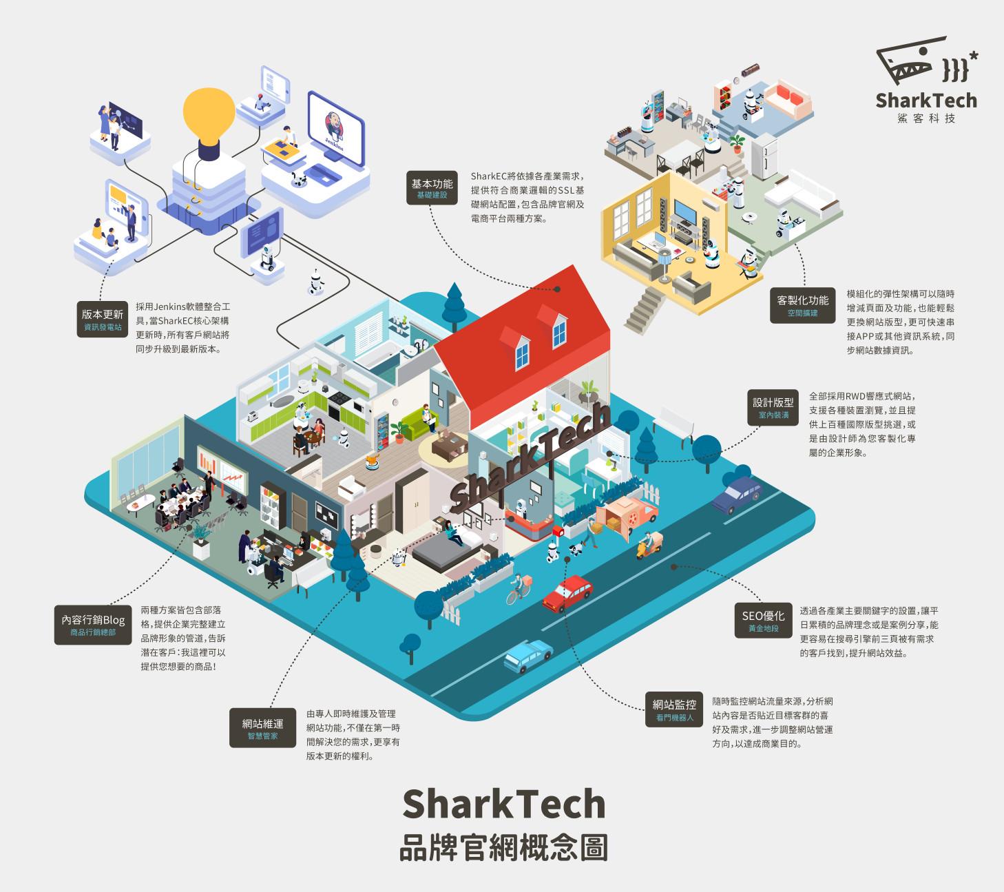 sharkEC網站設計架構圖